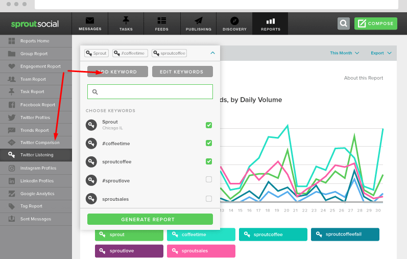 Content Analytics Tools for Marketers